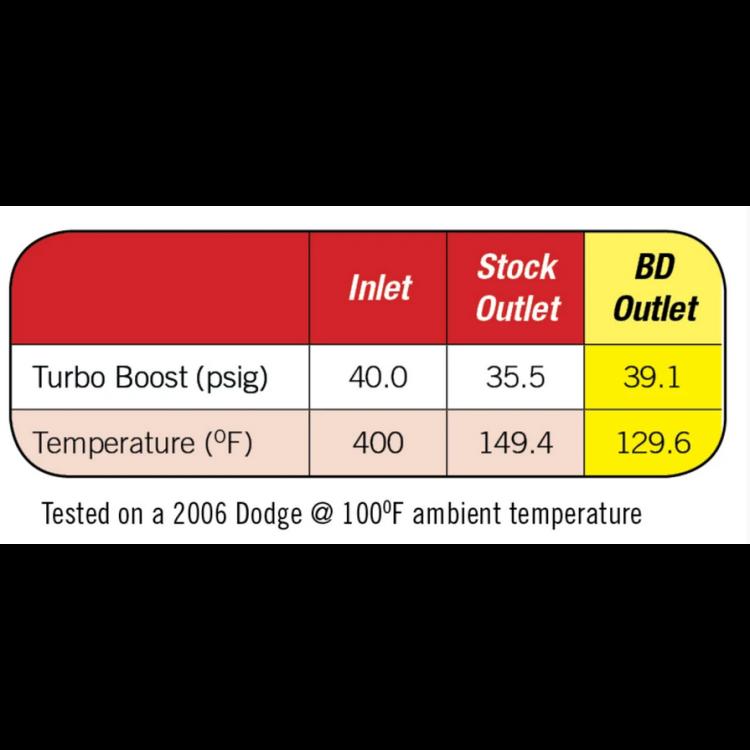 08-10 Ford 6.4L Powerstroke Diesel BD Cool-It Xtruded Intercooler