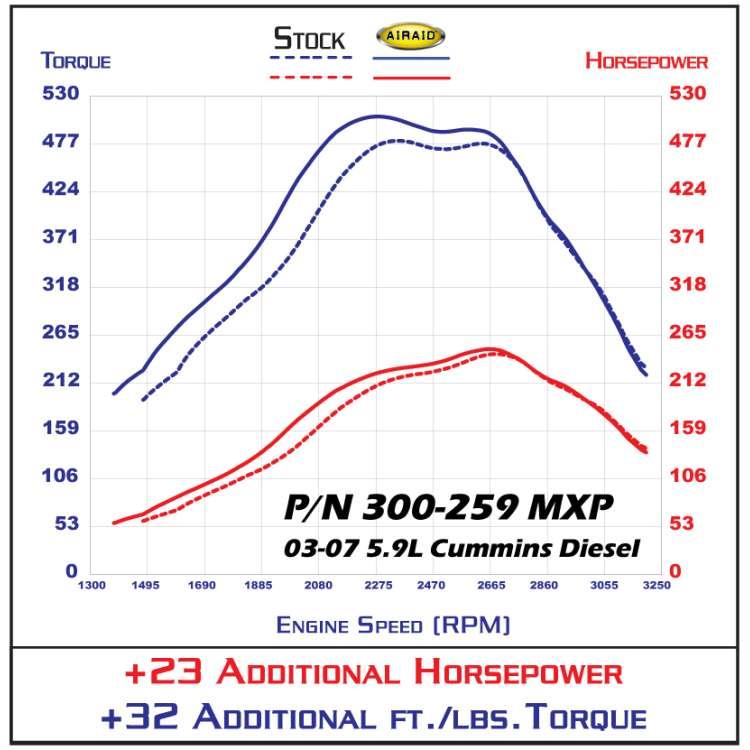 03-07 Dodge 5.9L Cummins Diesel AiRaid MXP SynthaMax Intake System