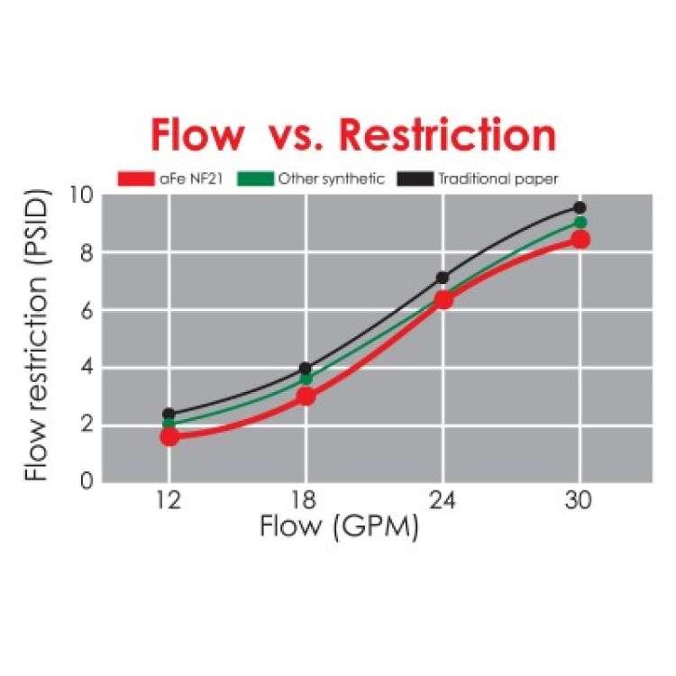 94-97 Ford 7.3L Powerstroke AFE Pro-Guard D2 Fuel Filter