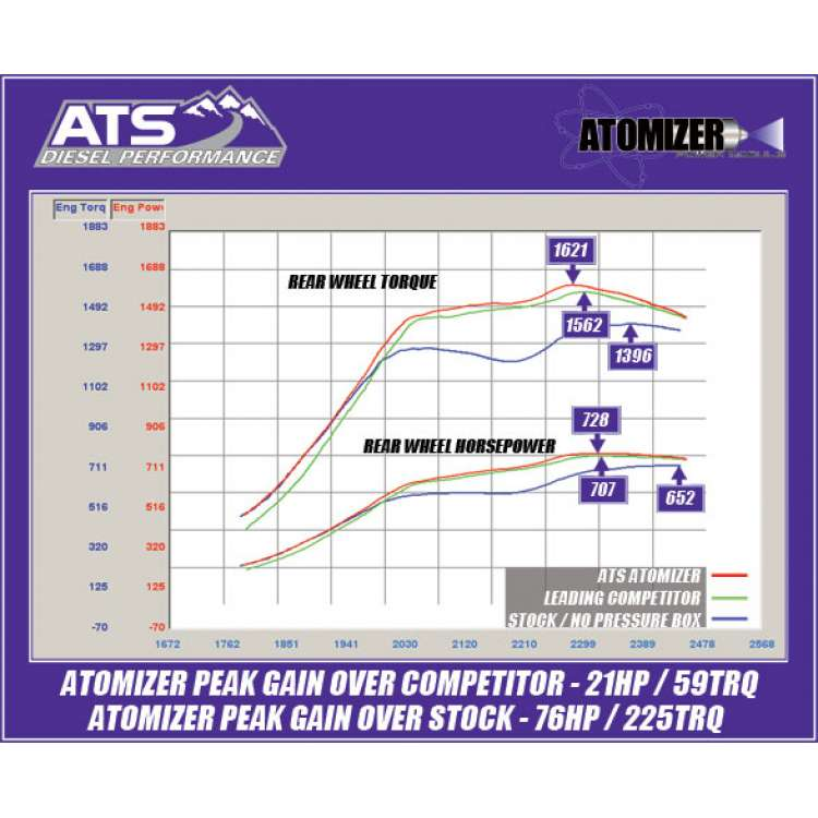 01+ GM 6.6L Duramax ATS Atomizer Power Module