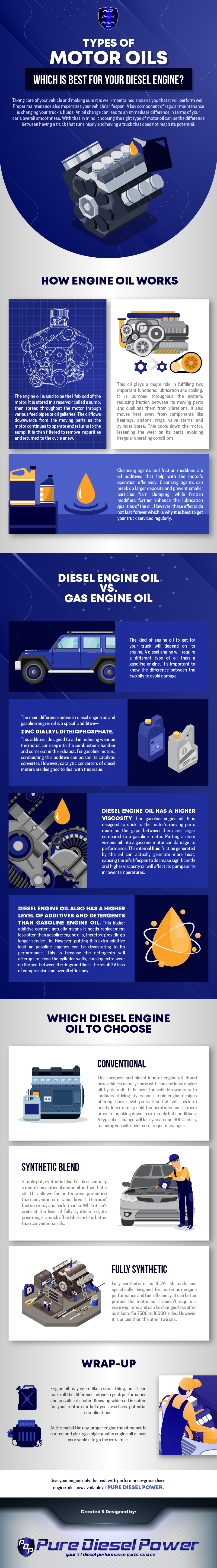 types-of-motor-oil-which-best-for-diesel-engine-infographic